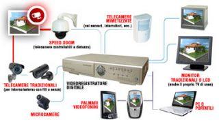 videocontrollo-milano